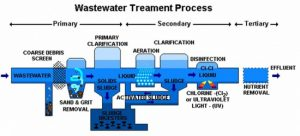 waste-water-treatment
